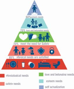 maslow-piramisa